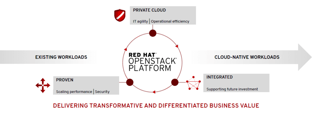 Red Hat Open Stack